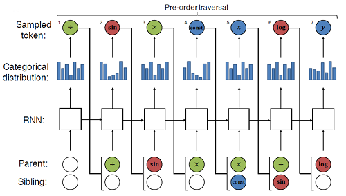 diagram showing pre-order traversal as a sequence of circles, squares, and bar graphs