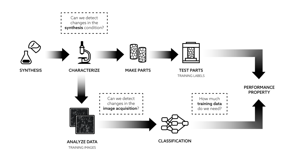 diagram showing steps from synthesis to performance property discovery