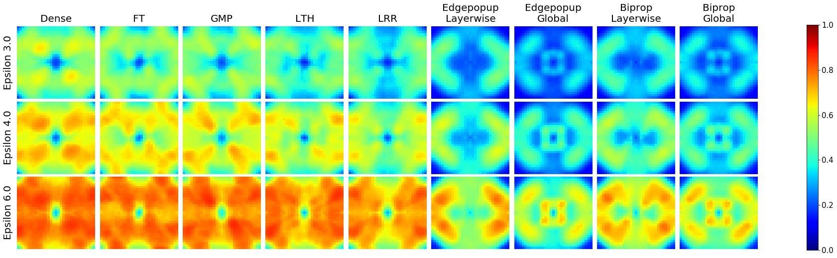 3x9 grid of heatmaps