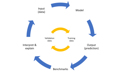 diagram of a robust machine learning life cycle