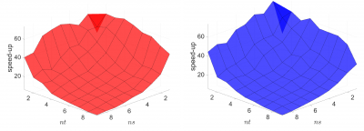 two mountain-shaped visualizations on a graph, one red and one blue