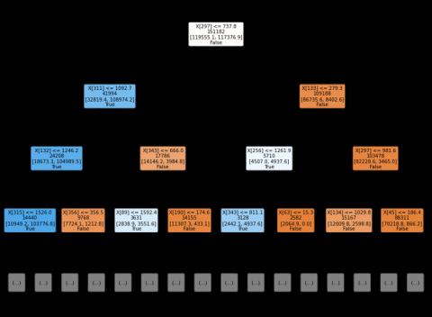 example of random forest ensemble ML method