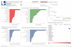 screen shot of Tableau dashboard showing different bar graphs